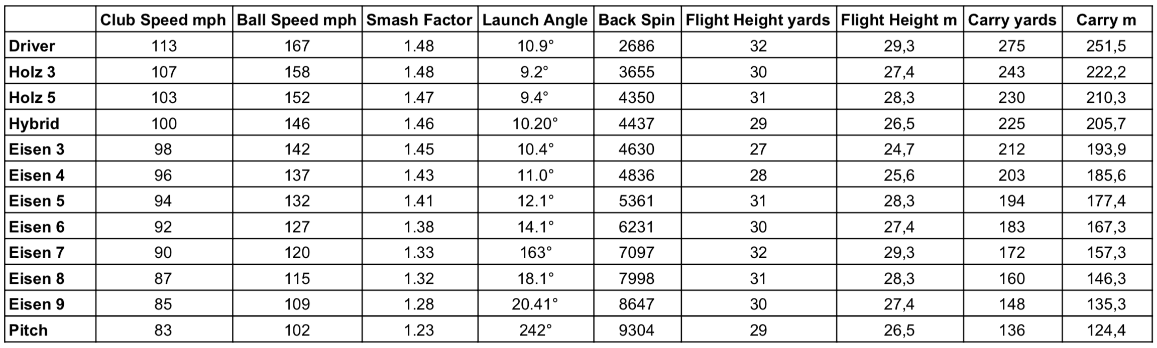 PGA-Tour Statistik TrackMan